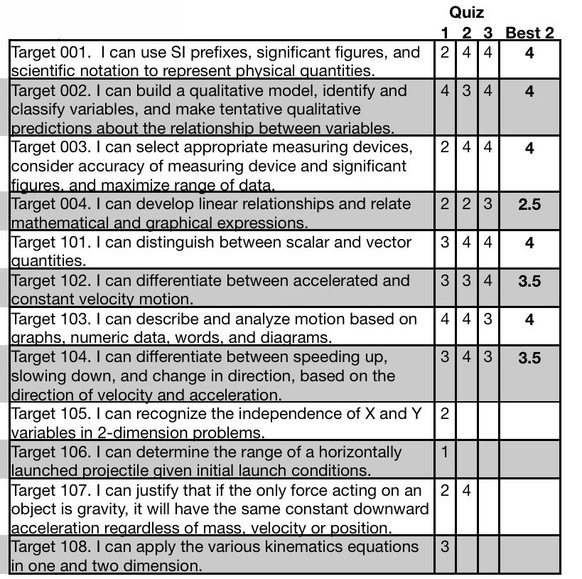 standard based grading spreadsheet - Google Search   Lesson