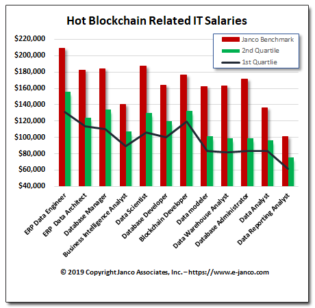 Blockchain Salaries Increase Blockchain Salaries Increase On Average The Mean Compensation For Blockchain Related Posit Salary Increase Blockchain Data Analyst