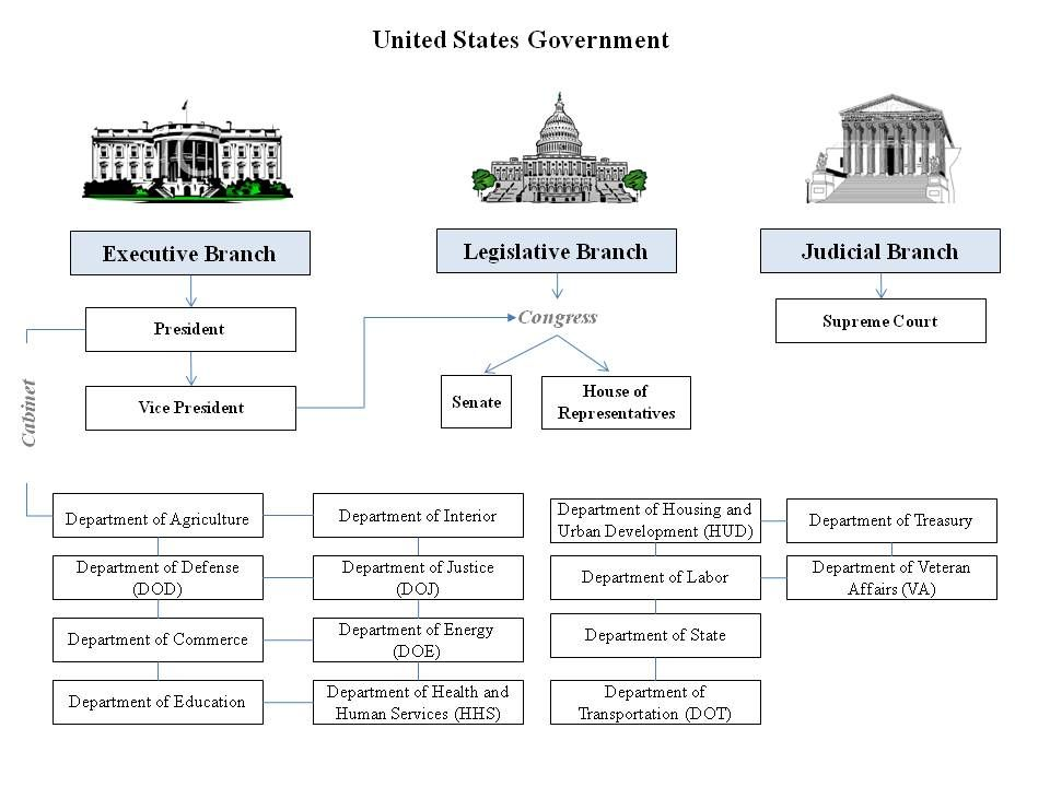 governmental powers the three branches of Separation of powers - there are three branches of government, each with its own powers and duties checks and balances - each branch checks the powers of the other two branches federalism - power is divided between the federal government and the state governments.
