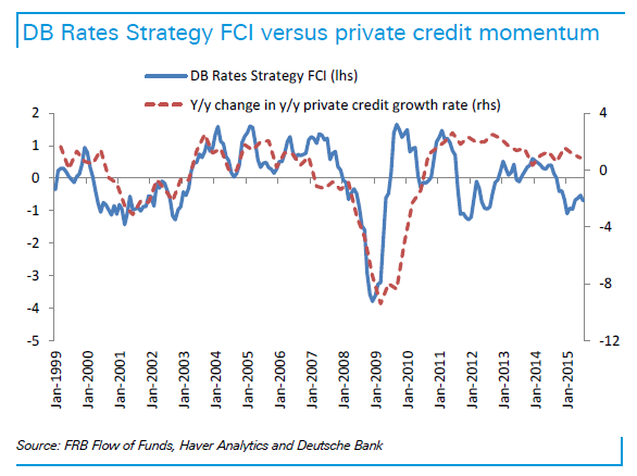 Deutsche Bank If the Fed Kneecaps U.S. Credit Growth, Get