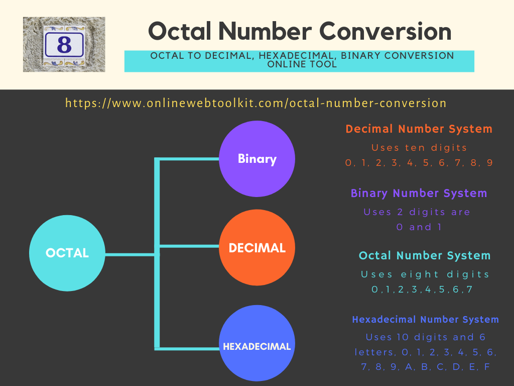 Octal To Hexadecimal En