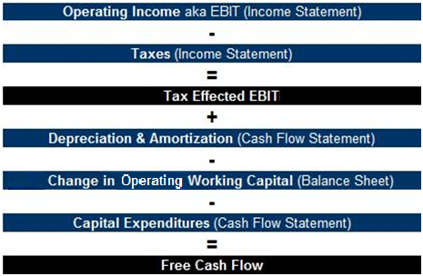 Free Cash Flow Calculation Graphic Cash Flow Statement Cash Flow Free Cash