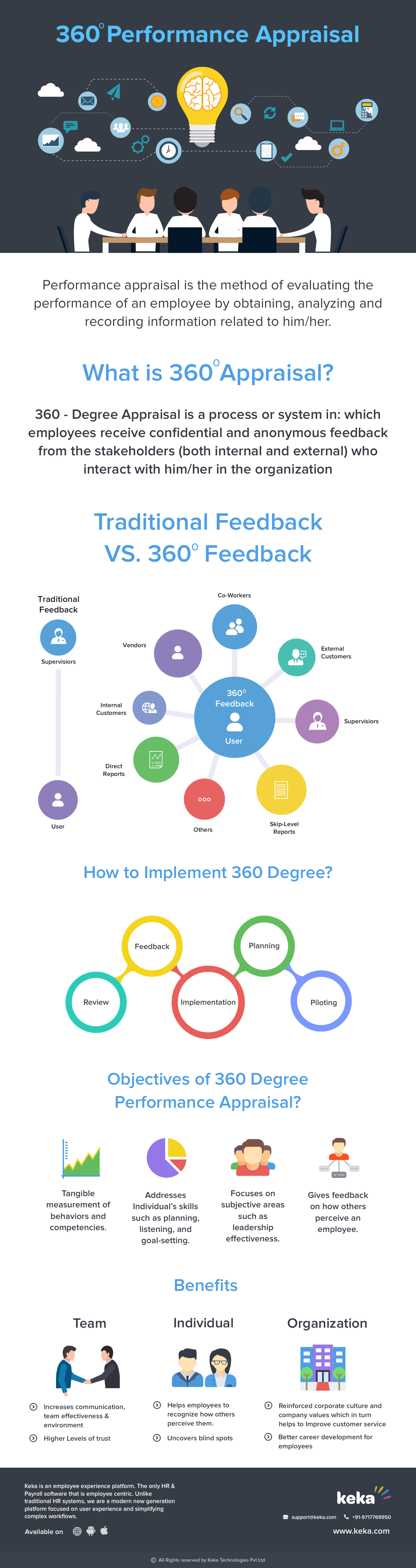 the history of 360 degree feedback performance appraisa Sample 360 degree feedback surveys - how 360 surveys differ for senior leaders and non managers makes performance review a meaningful experience.