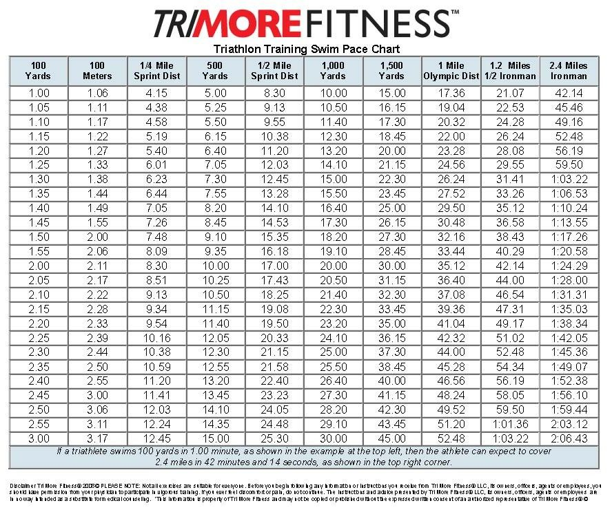 Pace Chart  Pace Chart Swim  Trimore Fitness  Fitness