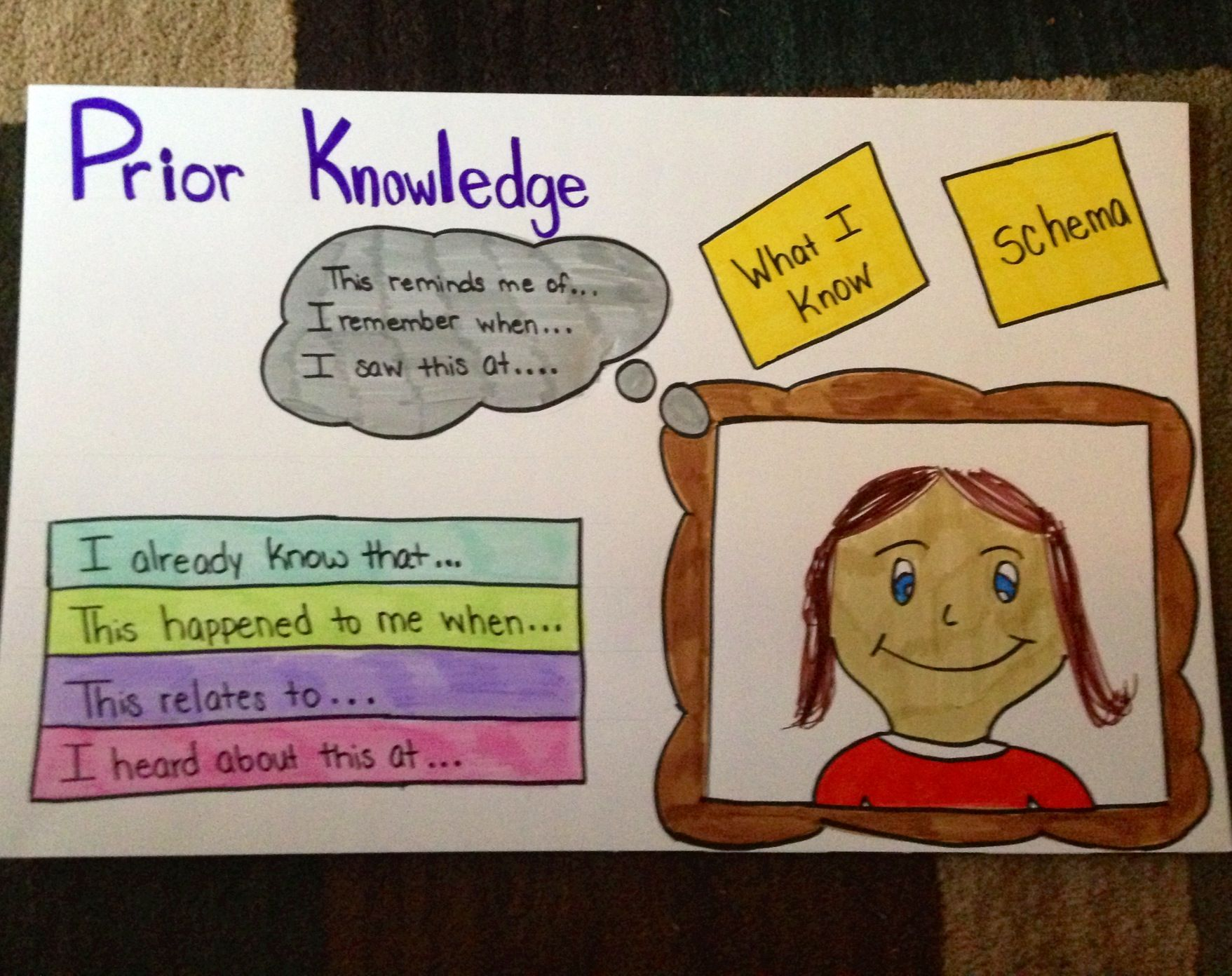 Prior Knowledge Schema Anchor Chart