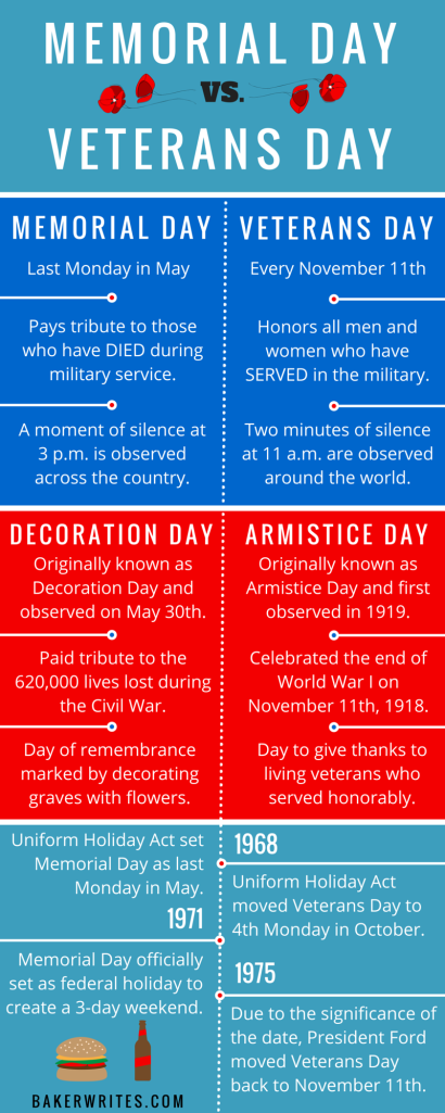memorial day vs veterans day infographics  veterans day