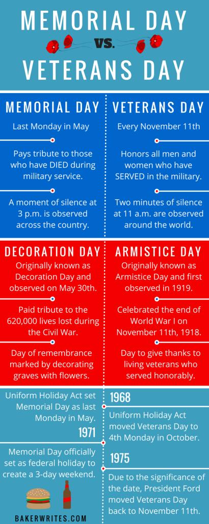 Memorial Day Infographic | Memorial day, Veterans day, Veteran