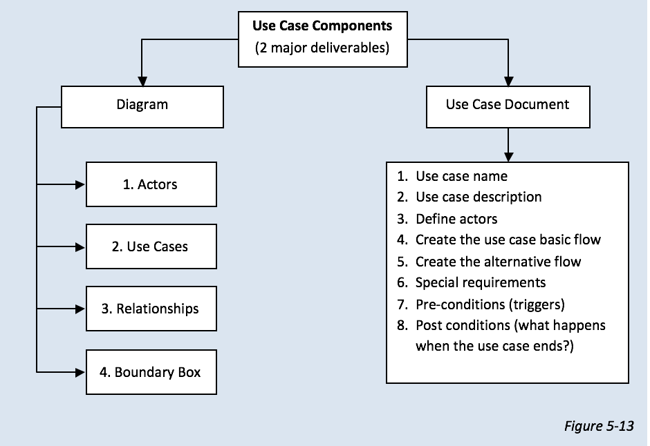 How to create a use case diagram   moelgendy blog   Use ...