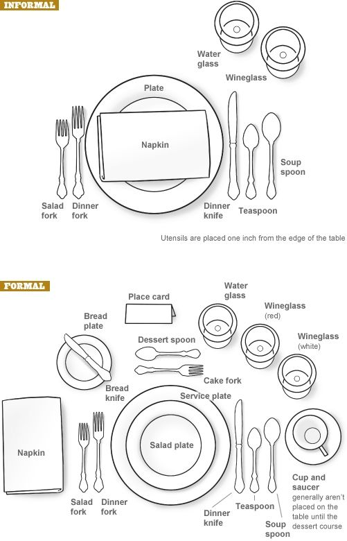 Placesetting Diagram for formal dinner. #HolidayTable | Kitchen ...