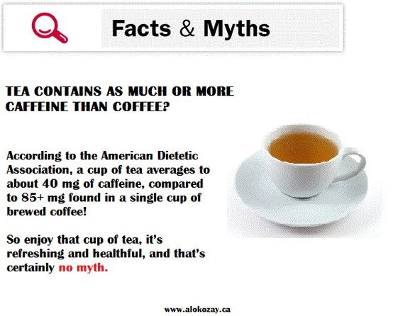 Fact Or Myth Tea Has More Caffeine Than Coffee Coffee Brewing Diet And Nutrition American Dietetic Association