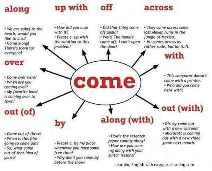 Phrasal verbs come vocabs pinterest english language and phrasal verbs skype school come ccuart Gallery