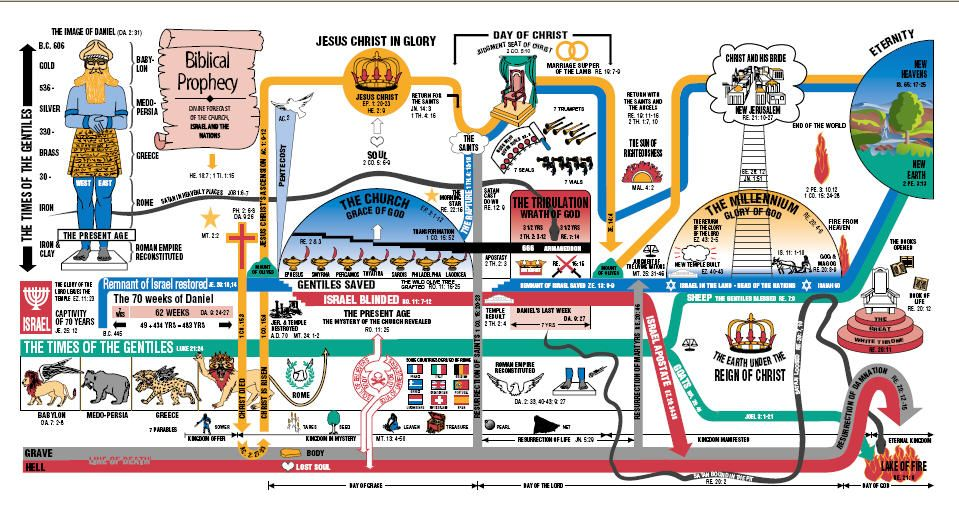 Timeline of end time prophecy times charts also travel rh pinterest