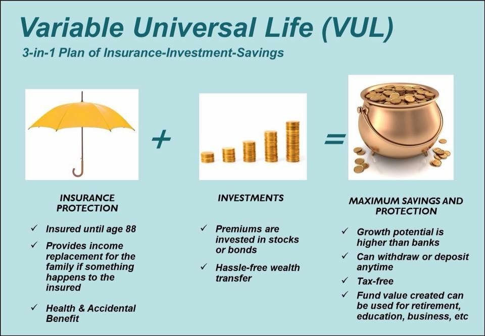 Pin By Growrich Business Solutions On Life Insurance Insurance Investments Life And Health Insurance Life Insurance Sales