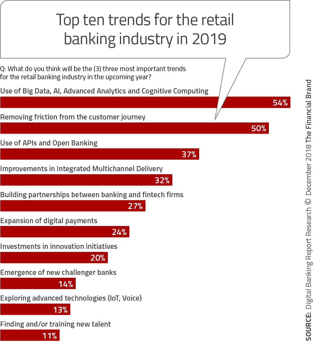 Top 10 Retail Banking Trends And Predictions For 2019 Banking