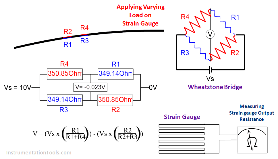 Strain Gauge Working Principle With Animation With Images