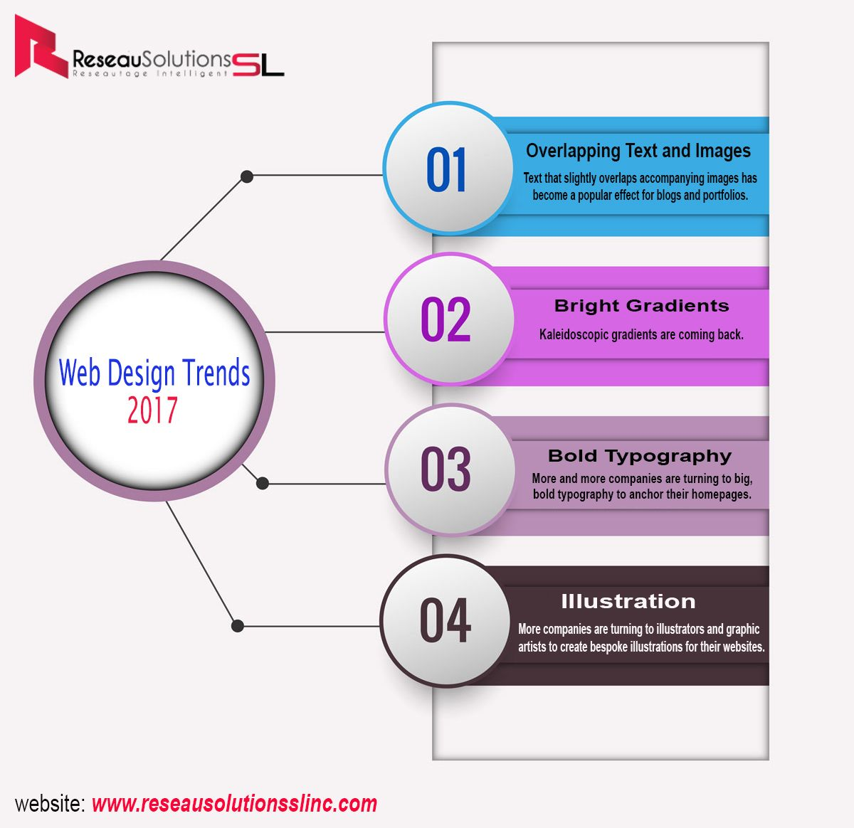 Web Design Trends, Powerpoint