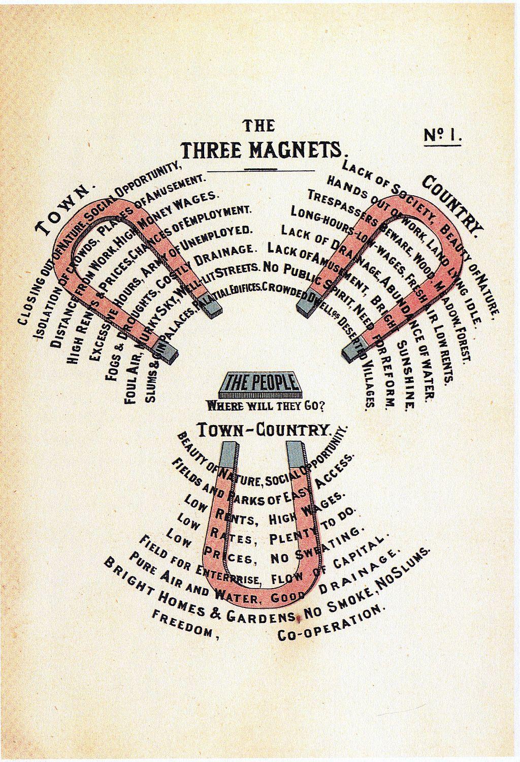 Diagram No 1 The Three Magnets From Ebenezer Howard To Morrow A