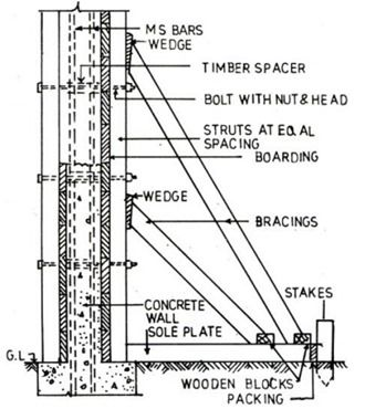 Concrete Formwork Checklist For Walls