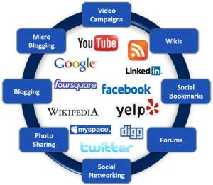 Creative Internet Services provides social media marketing and management services.