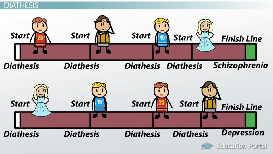 The diathesis-stress model of abnormality offers one ...