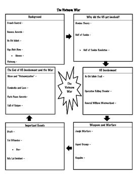 Vietnam War Graphic Organizer Notes And Key Graphic Organizers