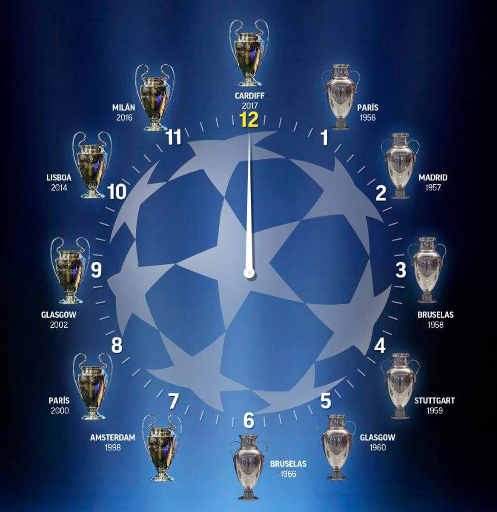 Real Madrid Campeón 12 Champions League Ronaldo Real Madrid Imagenes De Real Madrid Logotipo Del Real Madrid