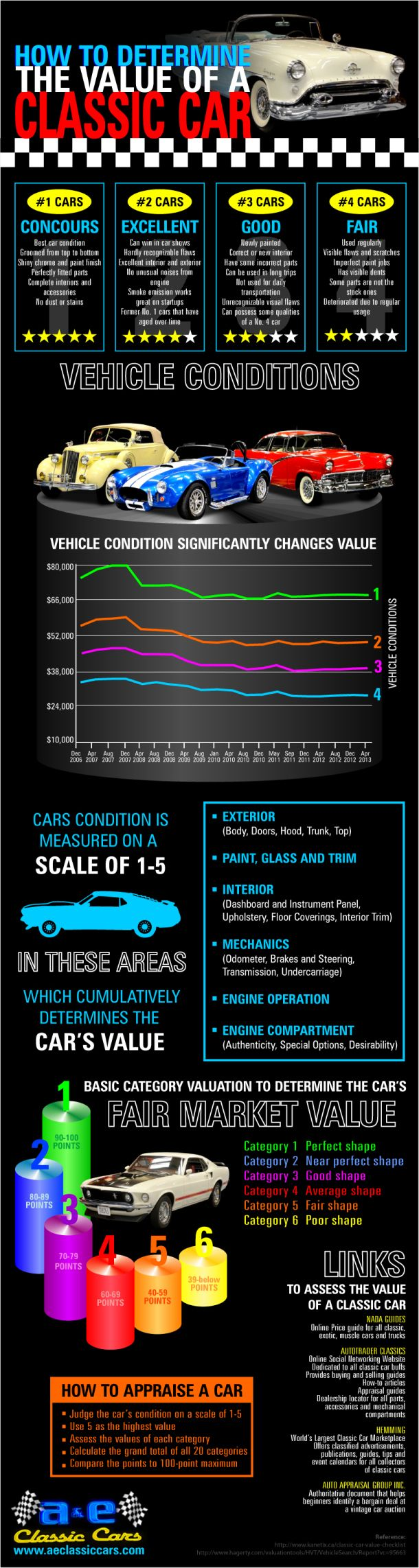 How to determine the Value of Classic Cars - infographic ...