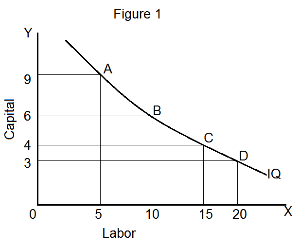 Isoquant Meaning And Properties In 2020 Indifference Curve Meant To Be Factors Of Production