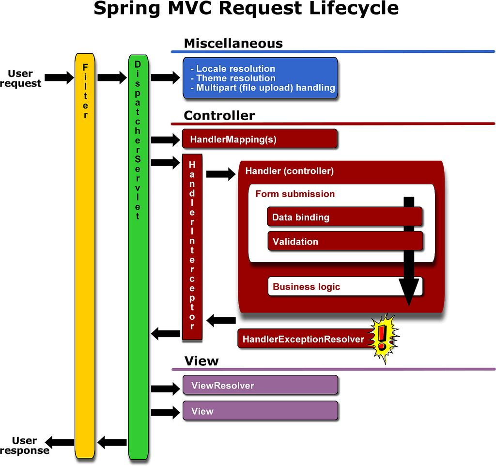 Pin by Anh on Java Spring framework, Data validation