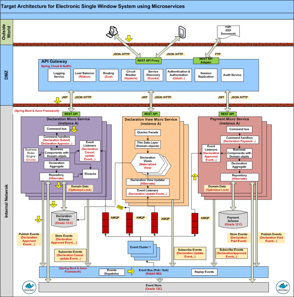Microservices Architecture For Electronic Single Window System Software Architecture Diagram Enterprise Architecture Diagram Architecture