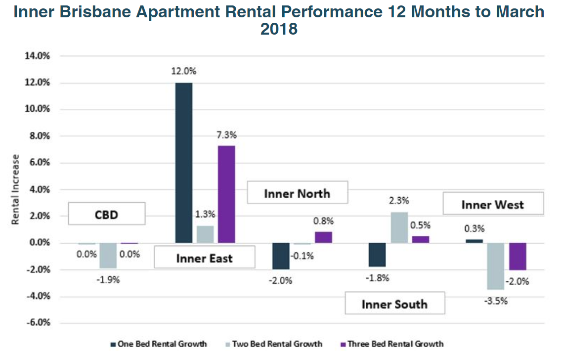 Brisbane Apartment Rental Market - How is it performing ...