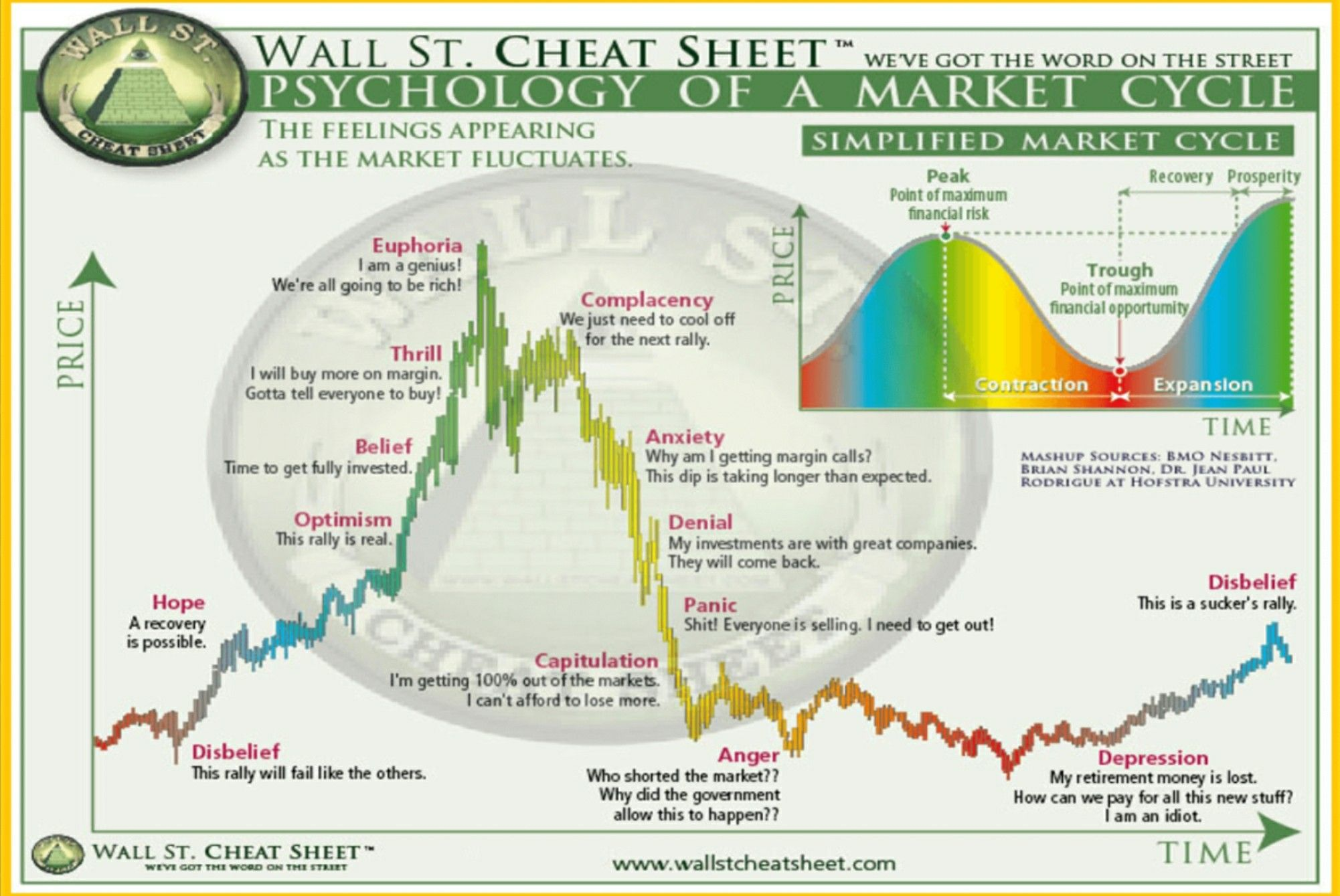 Pin By Matt On Crypto Stock Market Cheat Sheets Psychology