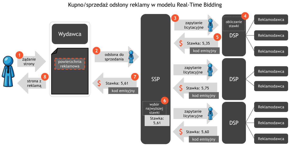 17 Best images about RTB (Real Time Bidding) on Pinterest | The ...