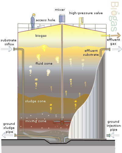 Great Little Bio Gas Tutorial Biogas Renewable Energy Projects