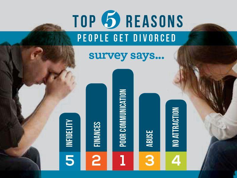 Top reasons people divorce