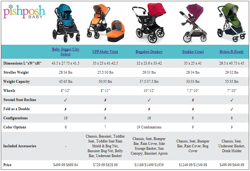Pin By Pishposh Baby On Convertible Strollers Uppababy
