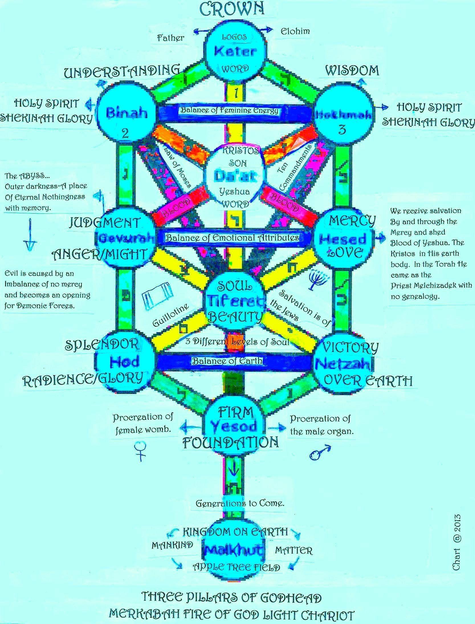 Kabbalah tree of life tree of life kabbalah life