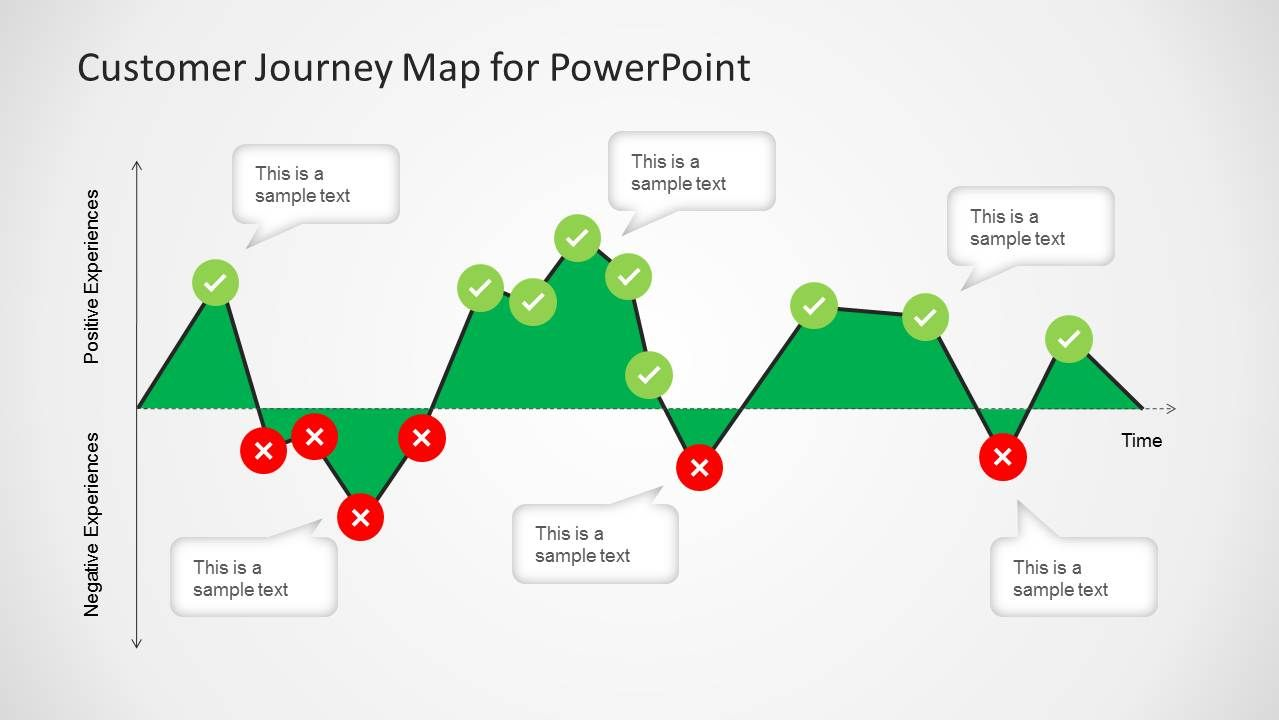 Customer Journey Map Diagram For Powerpoint Customer