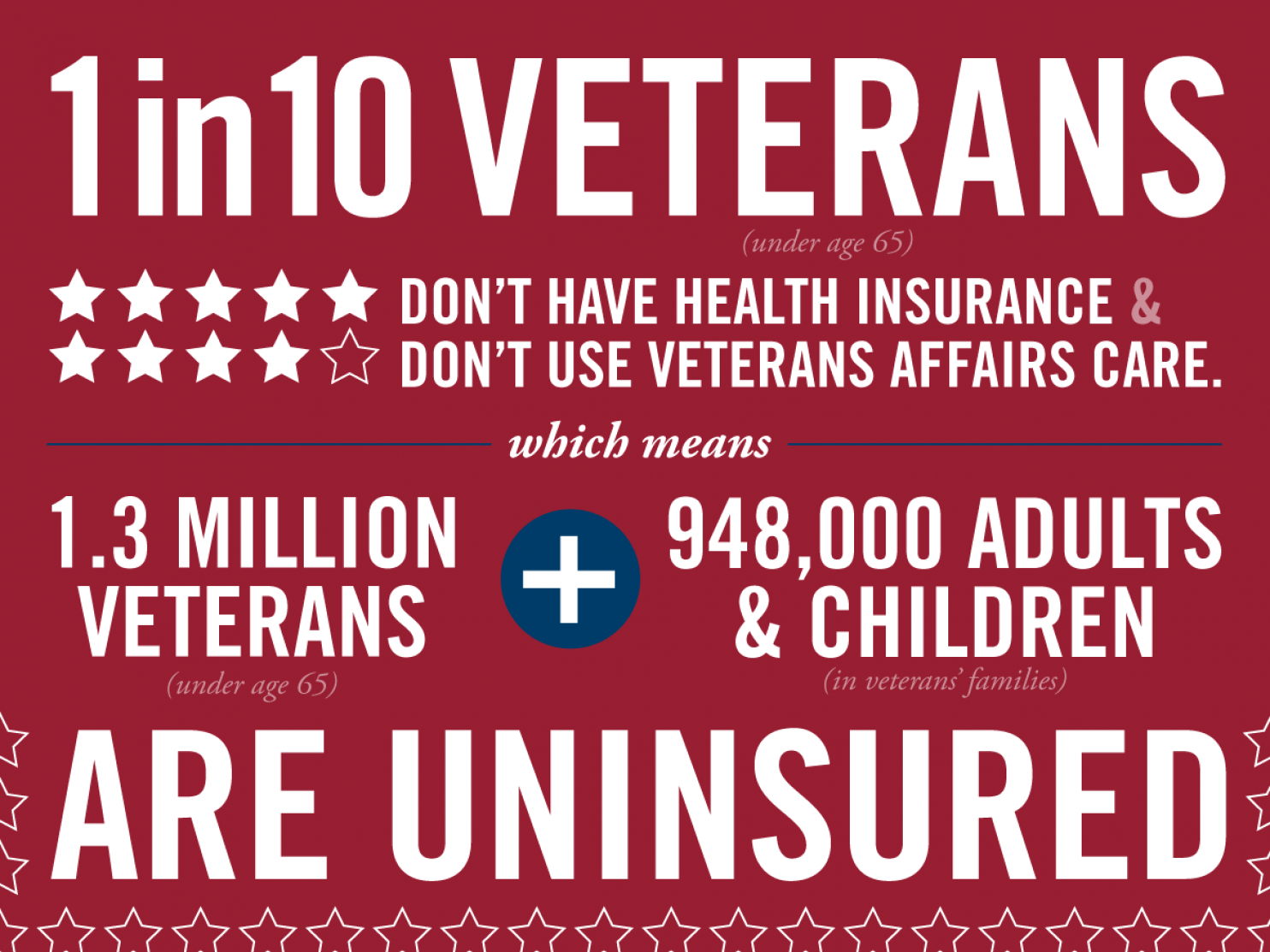 One In 10 Veterans Lacks Health Insurance Obamacare Could Change