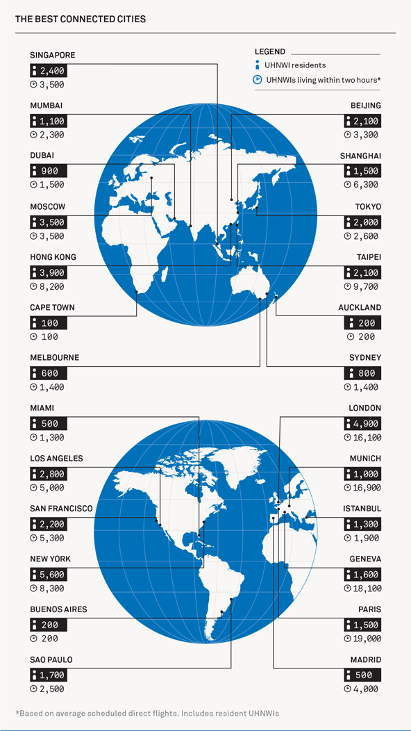 The Wealth Report Analyses The Most Important Hubs For The World S