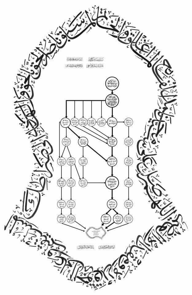 Terompah Nabi Seni Kaligrafi Ornamen