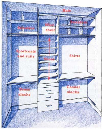 Tlc gives tips for how to design a mans closet mensfashion