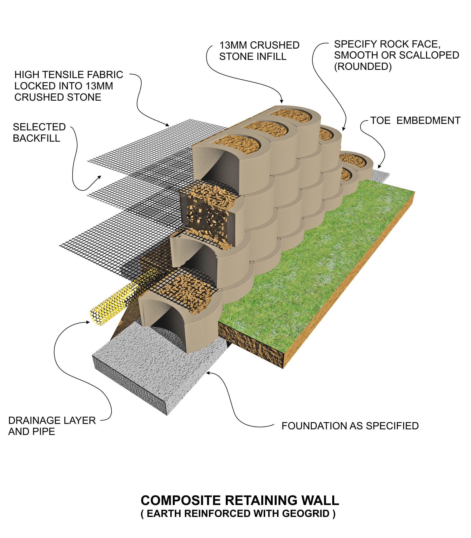 Concrete Block Garden Retaining Wall Construction For Walls Over 2
