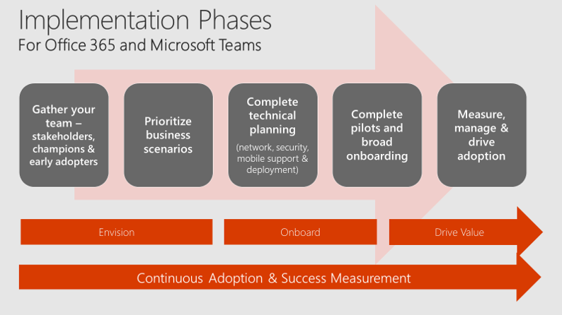 Screenshot Of The Five Implementation Phases For Teams