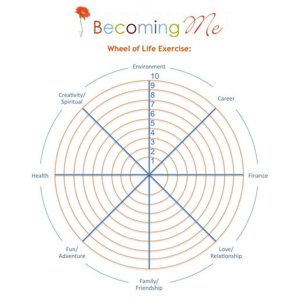 Intro to Health/Wellness Wheel | Health and Happiness