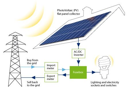 Get The Directory Of Solar Photovoltaic Modules