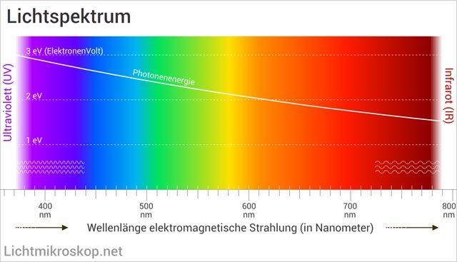Lichtspektrum Licht Farbe Sehen Physik Farbenergie Licht