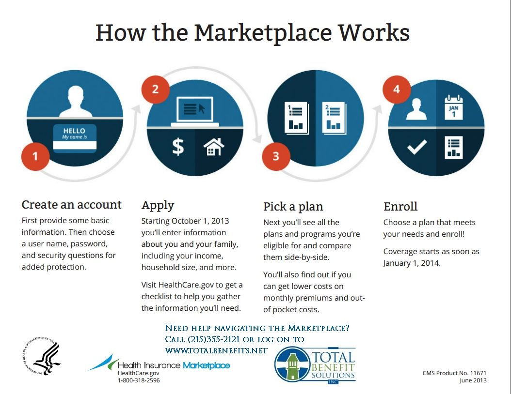Wondering How The New Health Insurance Exchange Or Marketplace Is