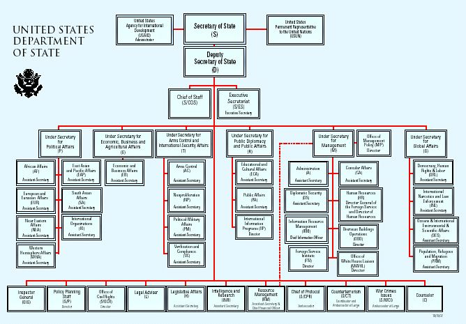 origin of presidential system of government Presidential - a system of government where the executive branch exists separately from a legislature (to which it is generally not accountable.