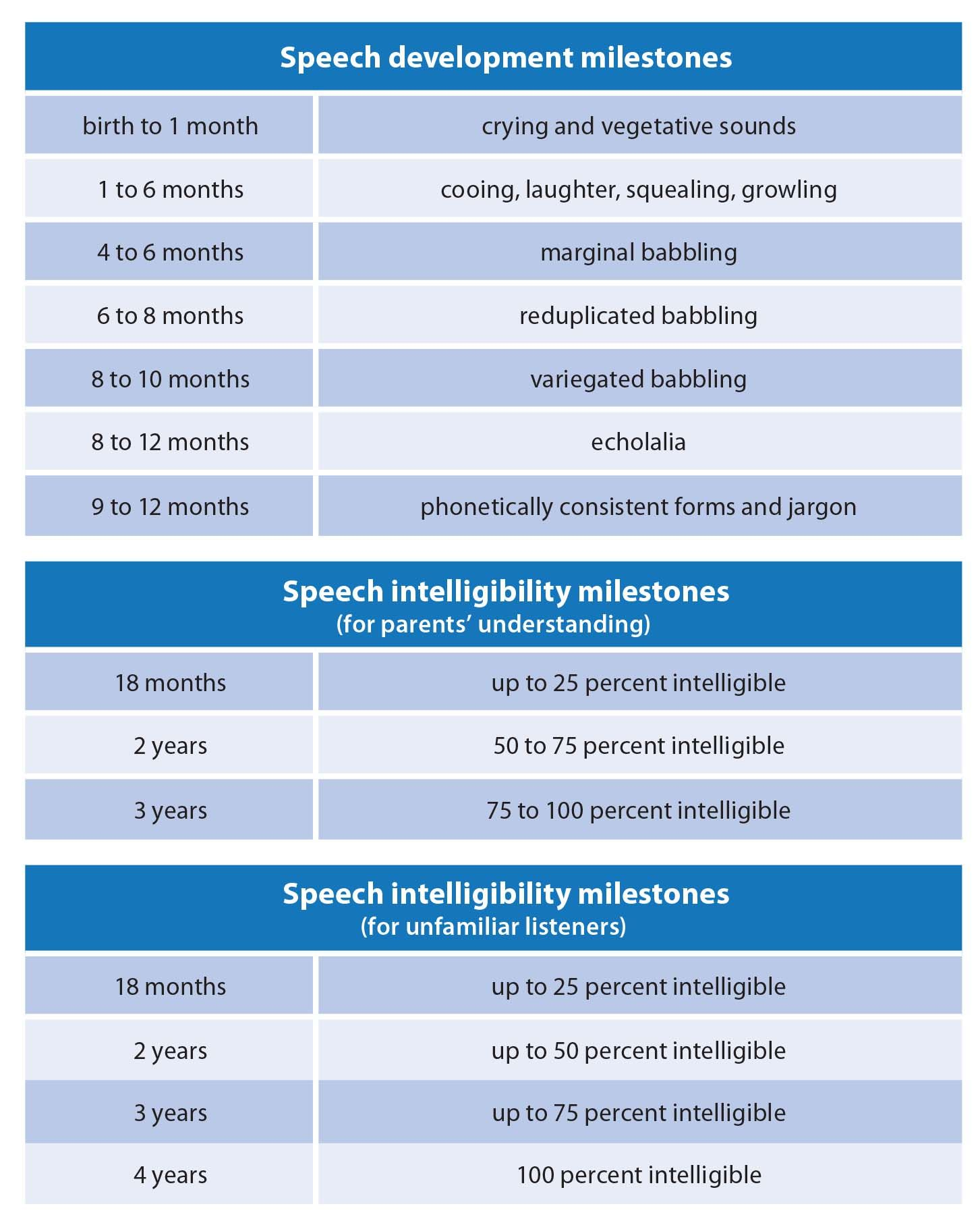 Red Flags For Speech Language Impairment In Bilingual Children Speech And Language Speech Language Therapy Bilingual Children